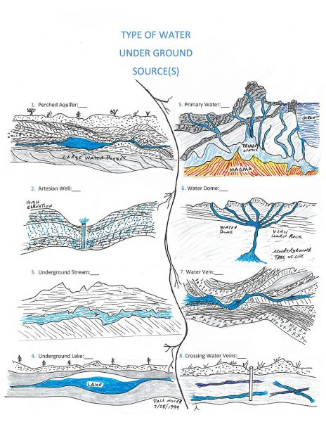Drawing of various under ground water sources